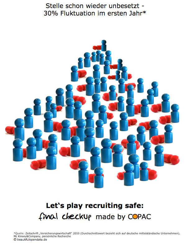 Let`s play recruiting safe: final checkup - made by COPAC
